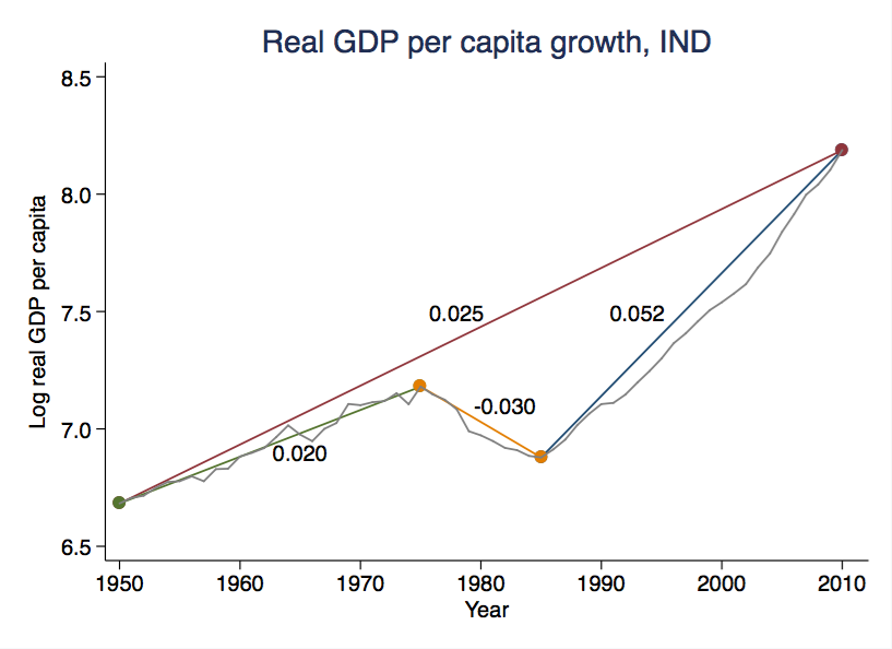 Real GDP growth in India