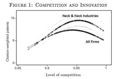 Competition and innovation