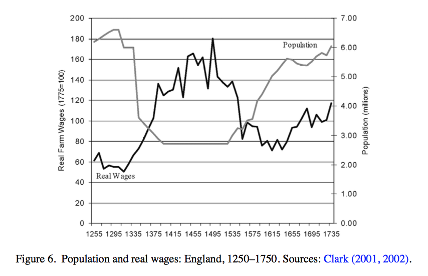 Clark wage and population