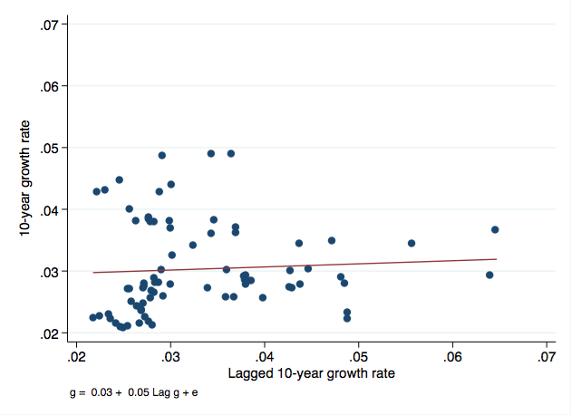 Correlation of Growth Rates over time