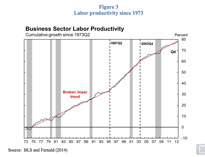 Fernald (2014) productivity trends