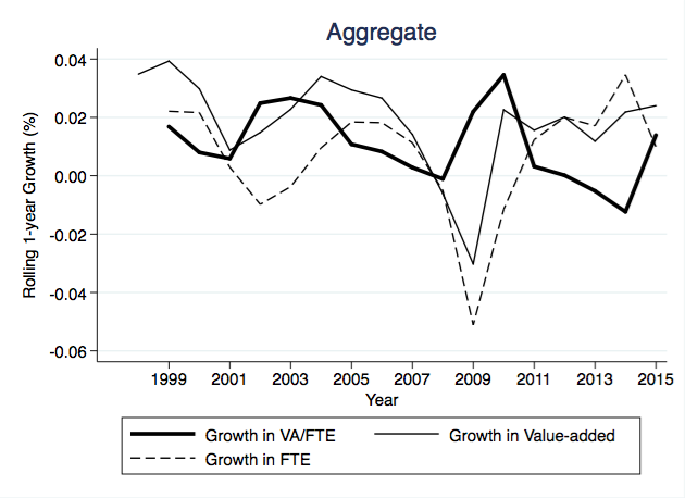 Aggregate prod growth