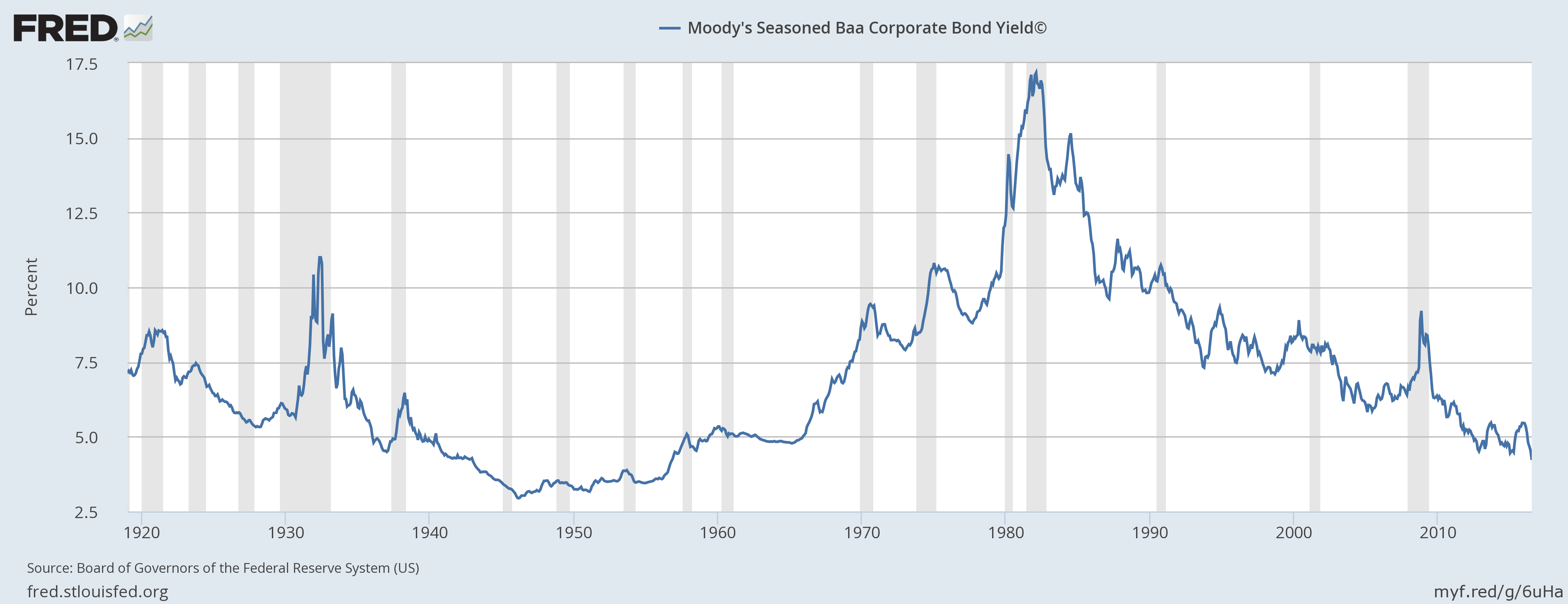 Again It Isnt Clear That This Is Constant If You Wanted To Say There Was A Tendency For The Corporate Rate Here Be About 5 Over Long Run Okay