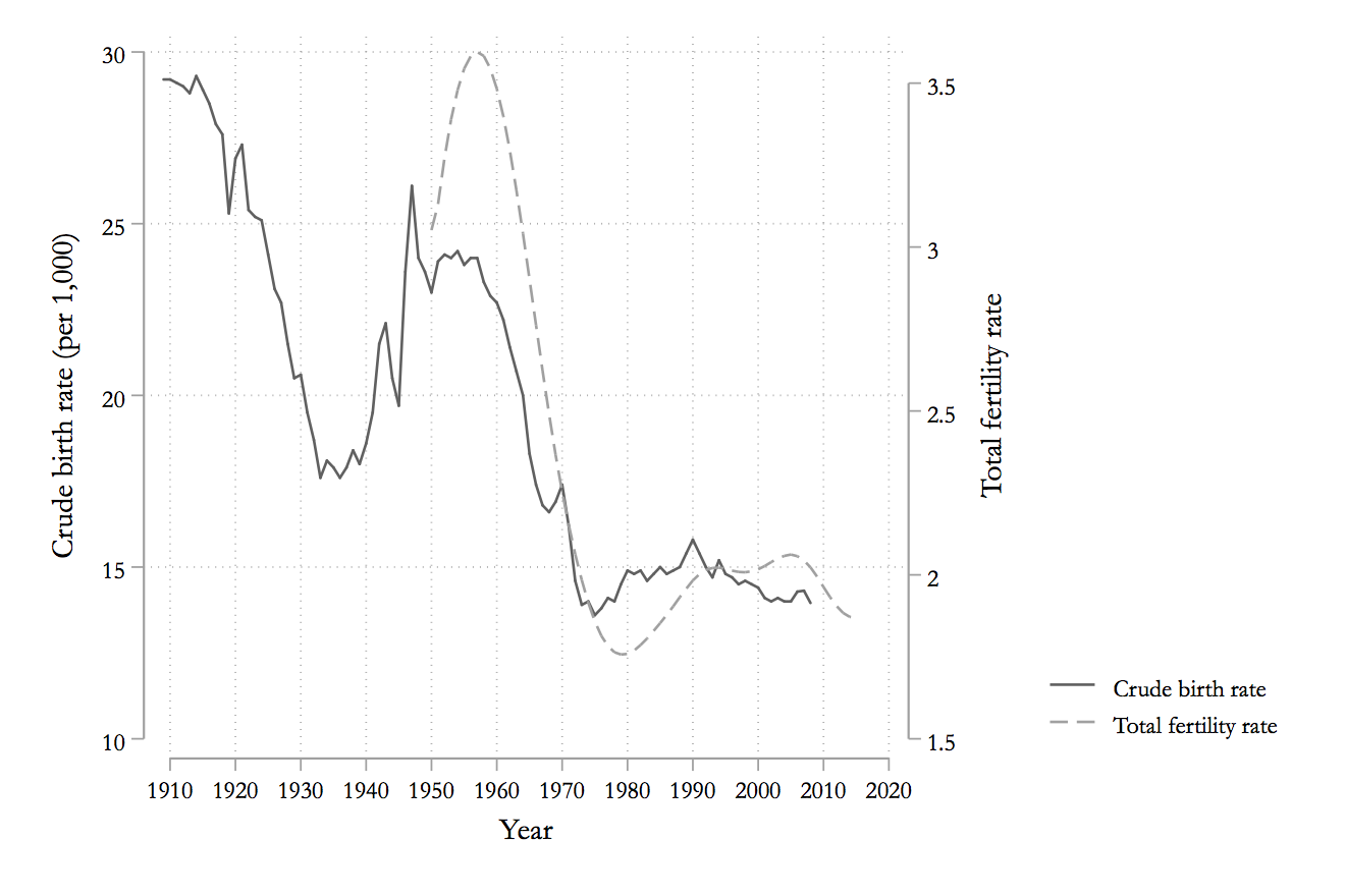 Fertility rates over time