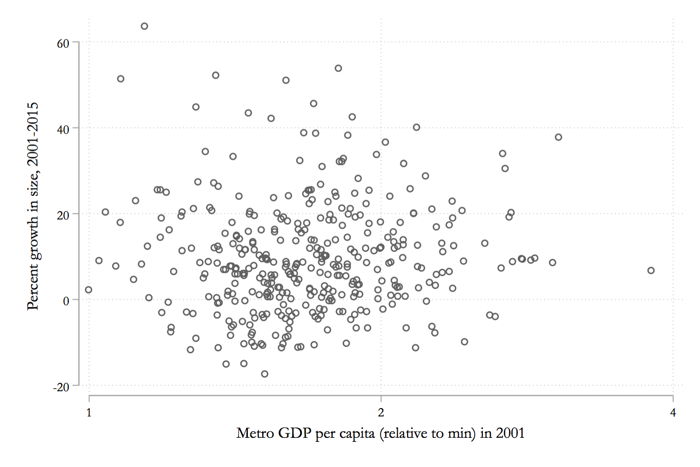 Growth in metro size relative to metro GDP per capita