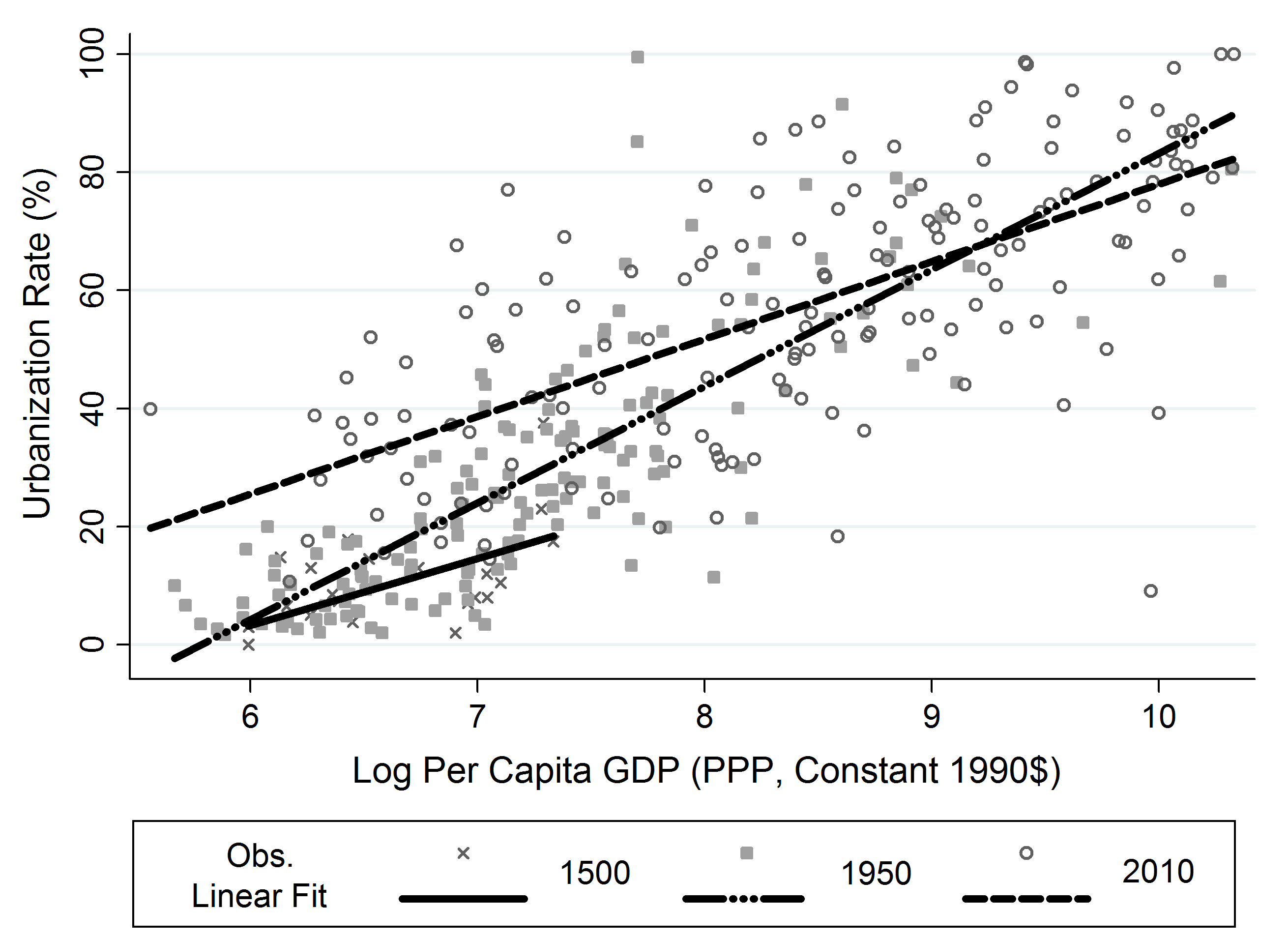 Urbanization and GDP per Capita Over Time