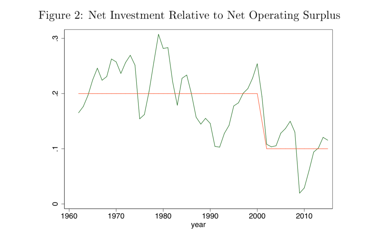 Net investment relative to net operating surplus