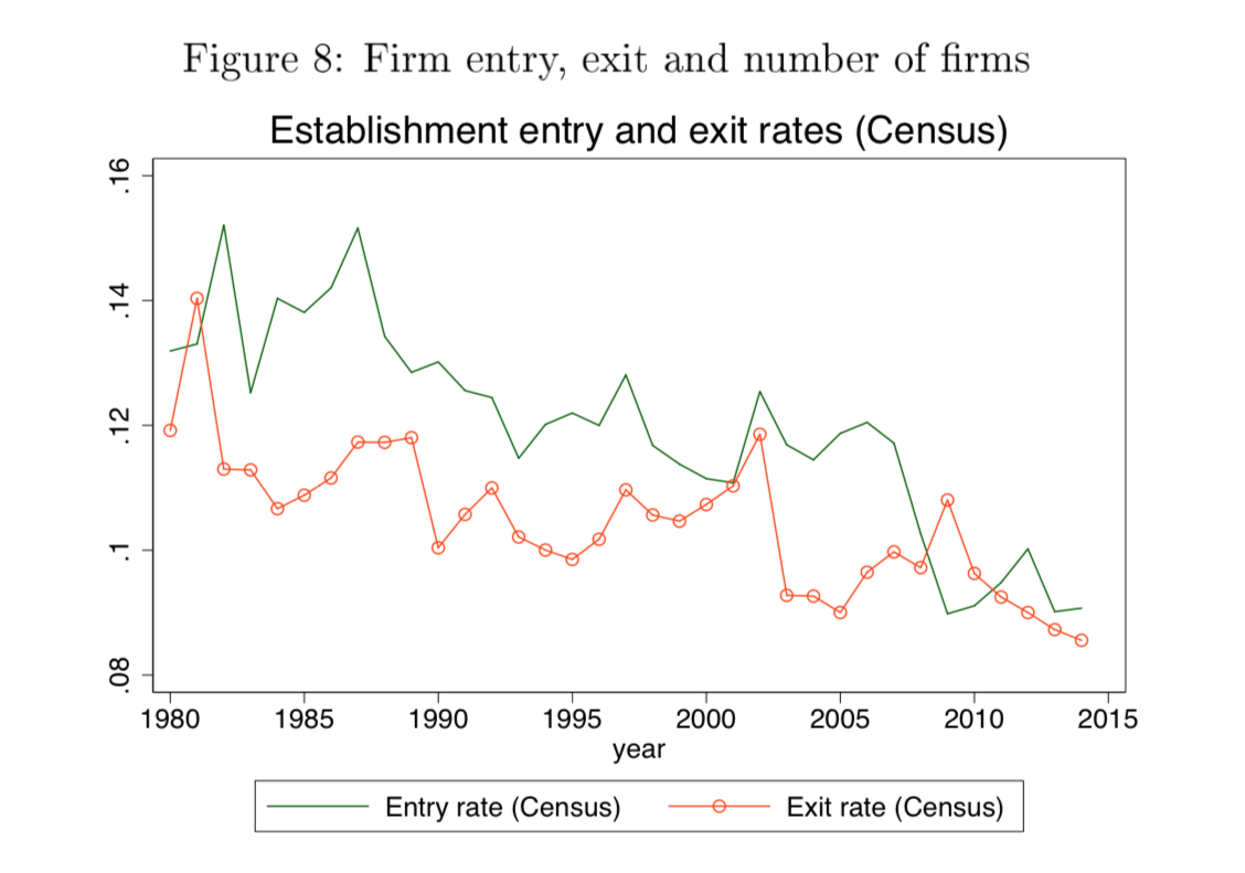 Establishment exit and entry rates