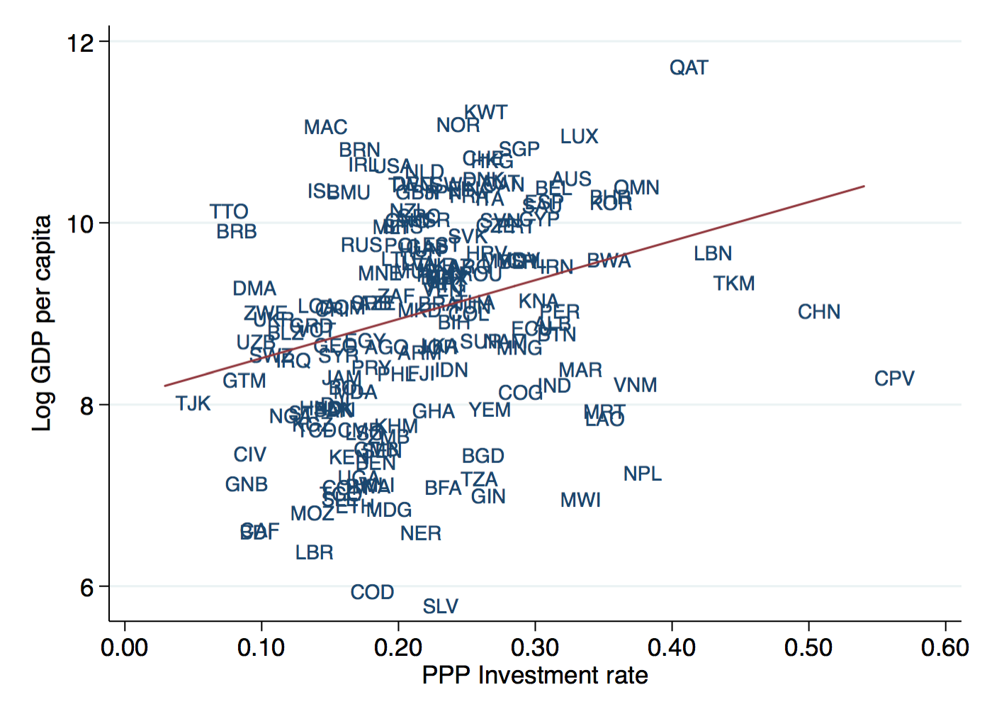 Investment and GDP per capita
