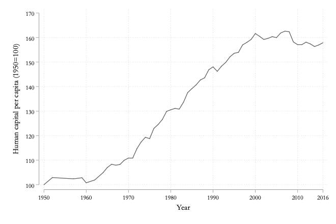 3.4 Stock of human capital per capita over time