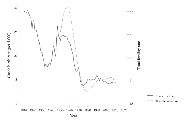 5.1 Different fertility measures over time
