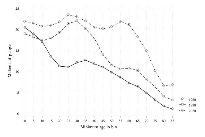 5.2 Age structure over time