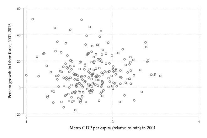 13.4 Growth in MSA labor force versus relative GDP per worker, 2001-2015