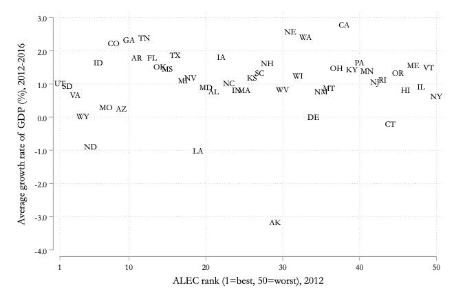 14.2 Growth rate of GDP per worker, 2012-2016, versus ALEC ranking, by state